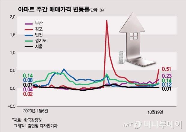 서울 전셋값이 밀어올린 수도권 집값…'최악' 시나리오 가나