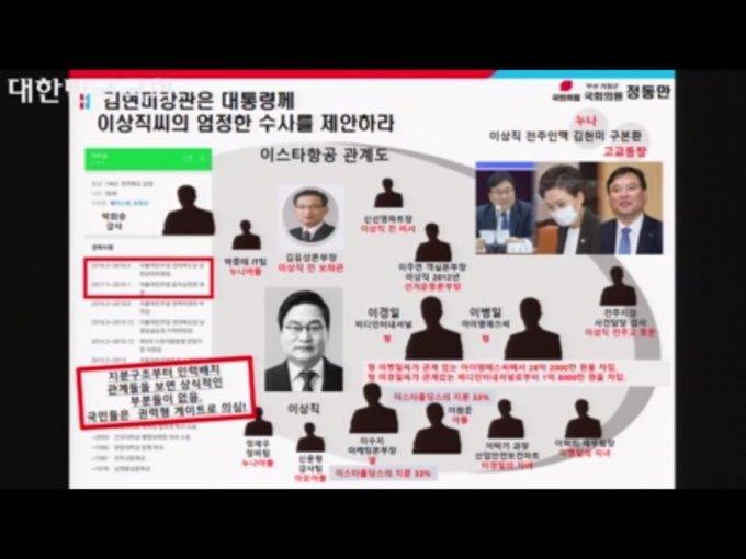 정동만 국민의힘 의원이 22일 국토위 국토교통부 종합감사에서 사용한 자료화면/사진=국회의사중계시스템 캡쳐