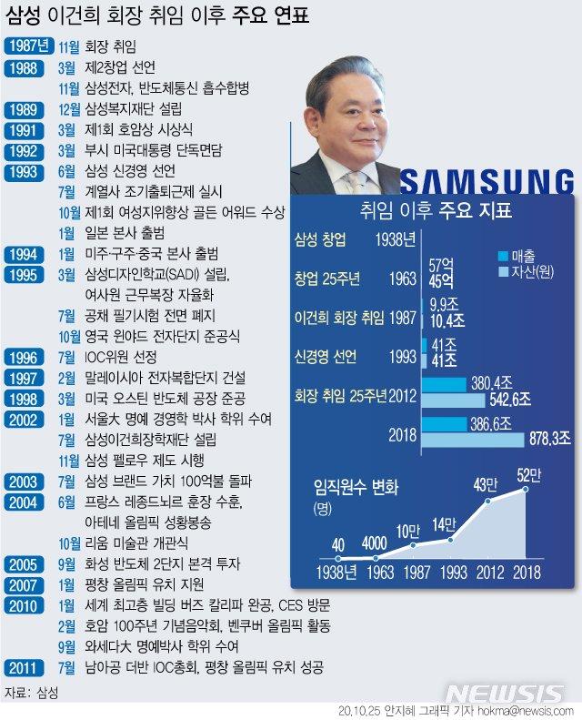 '이건희 신경영' 한국의 삼성을 세계의 삼성으로 만들다
