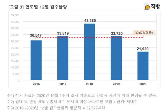 서울 전세난 심각한데 '공급절벽'…다음달 입주 아파트 1곳뿐