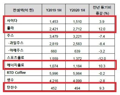 2019~2020년 상반기 국내 음료시장 카테고리별 규모(단위 : 억원, %), 닐슨코리아 /사진제공=식품저널