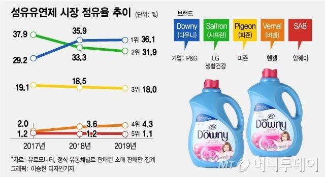 """다우니도 """"향기캡슐 굿바이~"""" NO 미세플라스틱! 합류"""