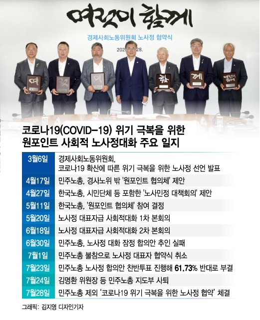 '사회적 대화·계파 갈등' 민주노총 위원장 선거전 달아오른다