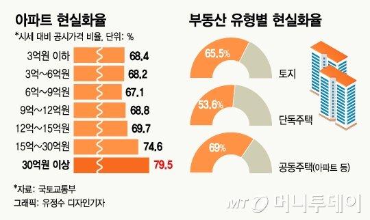 공시가 현실화 90%땐, 강남 래대팰 보유세 1775만→3780만원