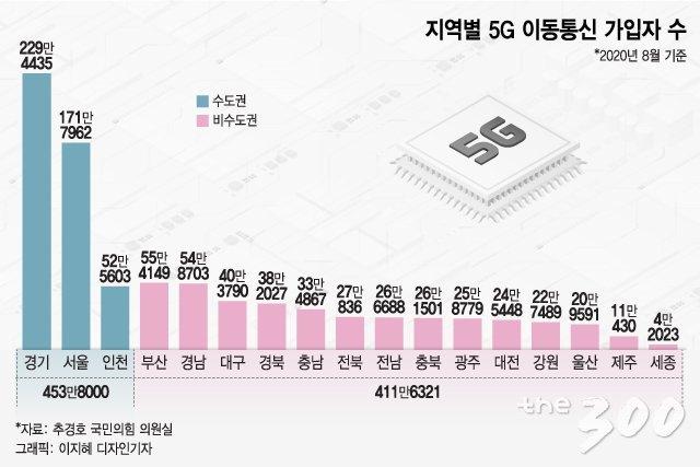 '20배 빠른' 5G, 인구밀집 지역부터? 전국 '5G' 가입자 보니…