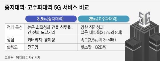 美아이폰12만 '리얼 5G'?...정작 버라이즌은 '유턴中'