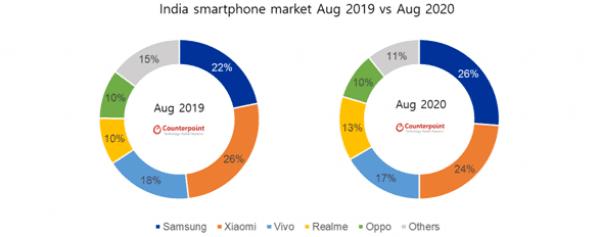 2020년 8월 인도 스마트폰 시장 제조사 별 점유율. /사진=카운터포인트리서치