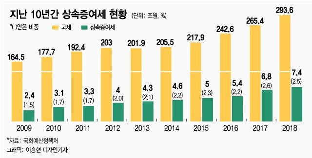 """'삼성 상속세' 11조 코로나 추경 맞먹어…""""폐지해달라"""" 靑청원"""