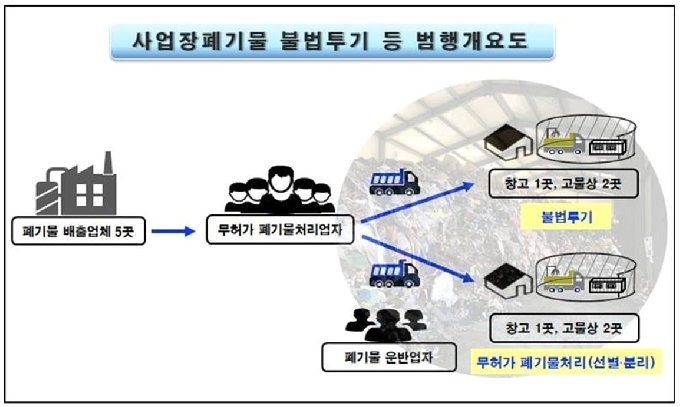 폐기물 불법투기 범행 구조 © 뉴스1