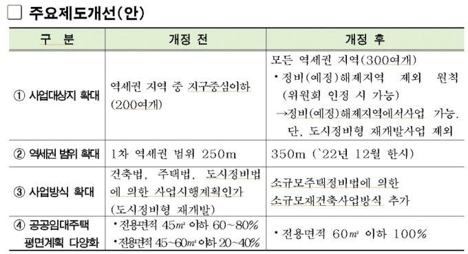 역세권 공공주택 건립기준 제도 개선안 내용. /자료=서울시
