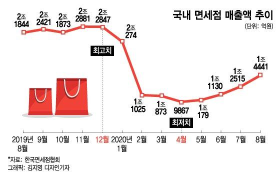 """재고 면세품 국내판매 연장…면세업계 """"숨통은 트였지만…"""""""