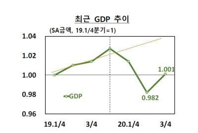 한국은행은 3분기 GDP가 크게 성장했지만 지난해 4분기 추세수준에 미치지 못한다며 V자형 반등으로 보기 어렵다고 해석했다./자료=한국은행
