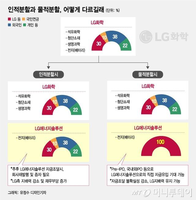 """LG화학 물적분할 재논란…국민연금·개미 """"인적분할은 왜 배제?"""""""