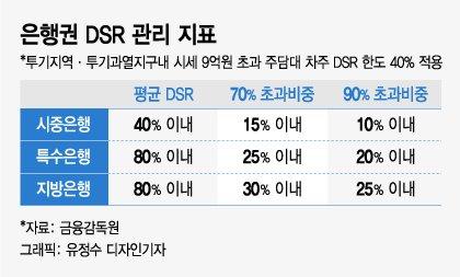DSR규제 강화 놓고 금융위-국토부 이견…연내 힘들 듯