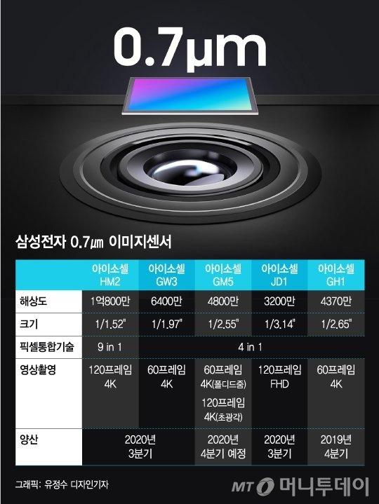 """""""이미지센서 1위도 놓칠라""""…日, 삼성의 맹추격 우려"""