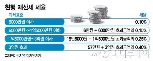 """""""서민증세냐"""" 역풍 우려..전국 주택 97% 재산세 감면되나"""