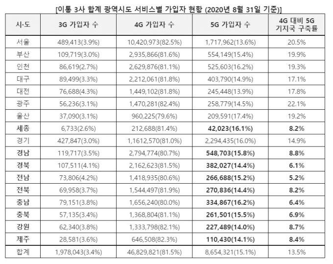 5G 커버리지 가장 딸리는데…전남, 서울보다 가입률 높다