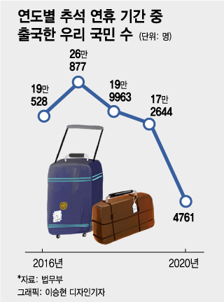 올 추석에 아무도 해외여행 못 갔다…출국자 작년 대비 97% 급감