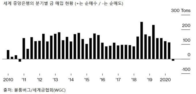 세계 중앙은행의 분기별 금 매입 현황/그래프=블룸버그/세계금협회(WGC)
