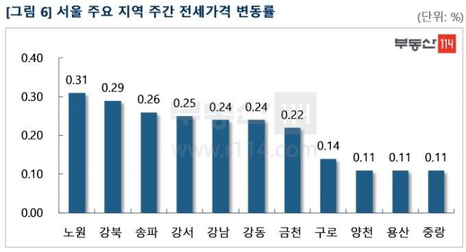 """""""하락 조짐 없다"""" 9억 이하 서울 아파트 상승세 지속"""