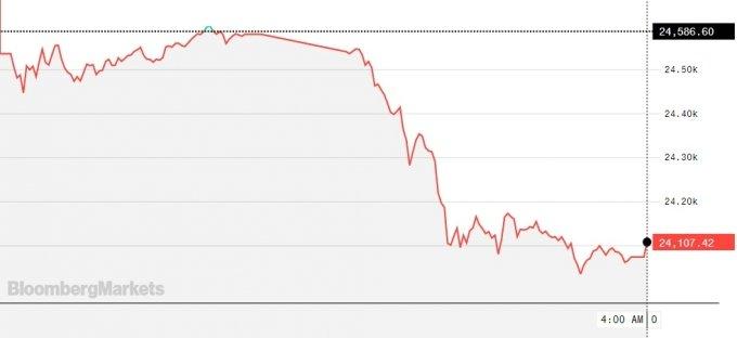 30일 홍콩 항셍지수 추이. /그래프=블룸버그통신