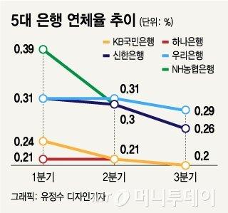 5대 은행 연체율 추이/그래픽=유정수 디자인기자