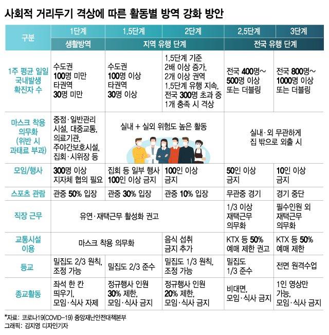 핼러윈 집단감염 땐 2단계 갈수도…거리두기 세분화 '함정'