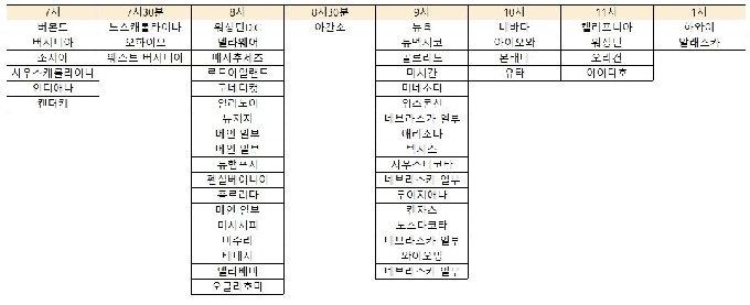 미국 주별 투표 마감 시한(미국 동부시 기준) © 뉴스1