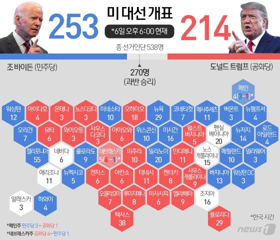 7일 현재 양후보가 확보하고 있는 선거인단 © News1 이은현 디자이너