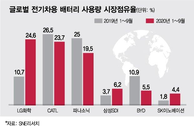 배터리 전쟁·물적 분할에도…LG화학, 투자 '안심'