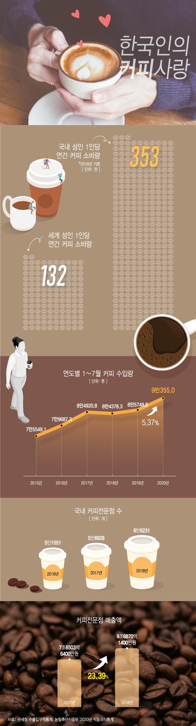 [그래픽뉴스] 한국인의 뜨거운 커피사랑, 일년에 353잔 마신다