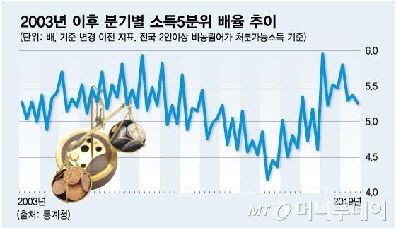 기업 흔드는 세계 최고 '상속세율'…재분배 성적은 낙제점