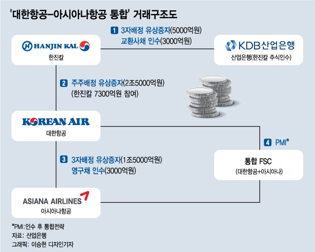 """""""2022년, 완벽하게 새로운 항공사로 탄생"""" 대한항공의 계획표"""