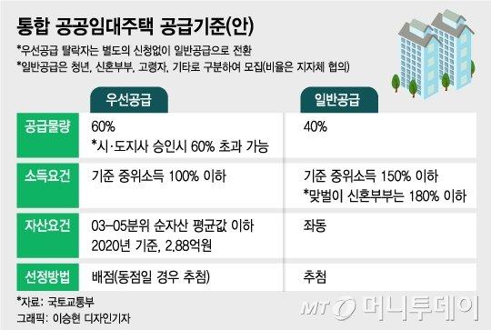 """30년 살수있는 35평 공공임대, """"중산층도 사실래요?"""""""