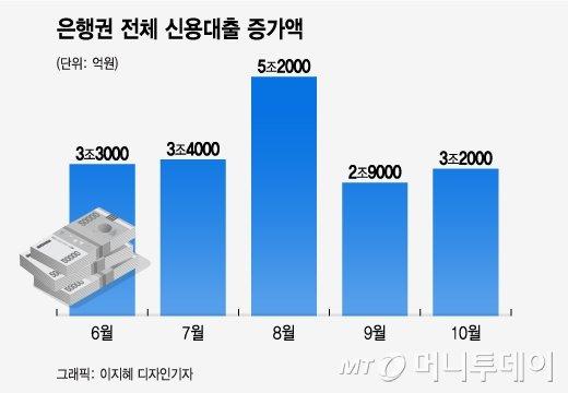 은행권 전체 신용대출 증가액/그래픽=이지혜 디자인기자