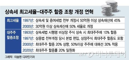일흔 앞둔 사장님 수두룩…'상속세=사망세' 가업승계 포기 내모는 韓