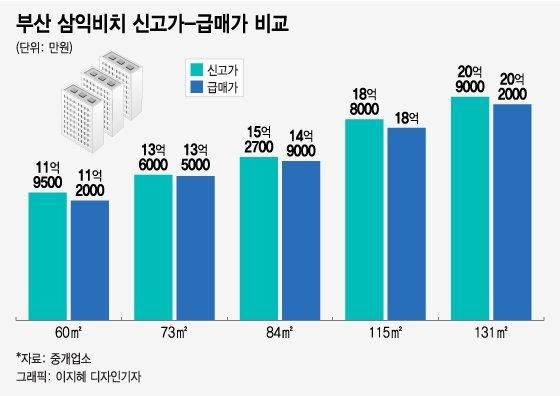 규제 첫 날, 부산 '삼익비치' 급매물 하루 새 5건 늘었다