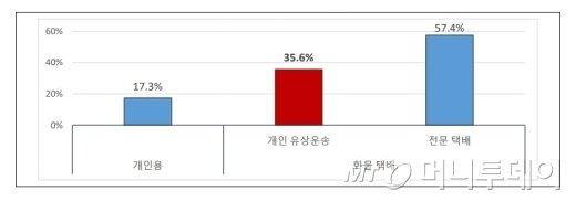차량 사고율 현황/자료=삼성교통안전문화연구소