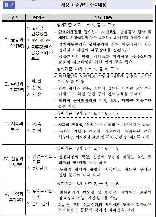 자료=금감원 제공