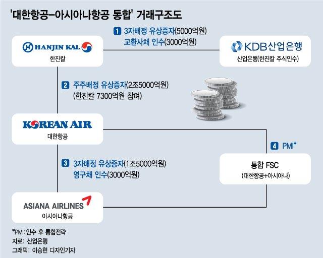 대한항공·아시아나항공, 운명의 '인수 절차' 어떻게 진행하나?