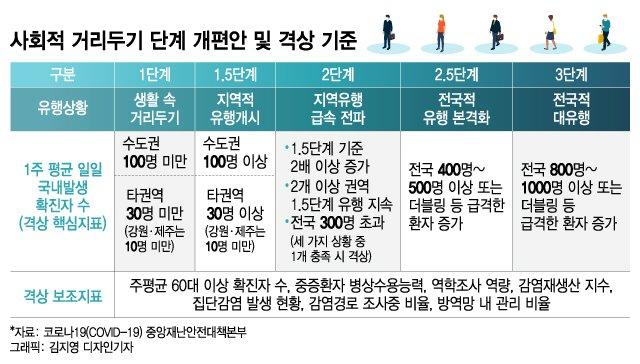 수도권 2단계, 호남 1.5단계로 격상…내달 7일 자정까지