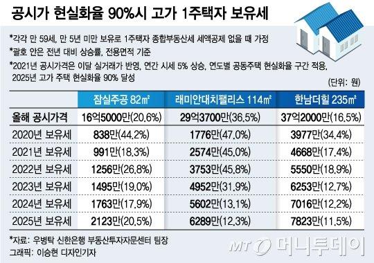 """""""종부세 2000만원에 기절"""" 매도 고민하는 다주택자들"""