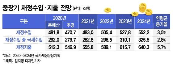 중장기 재정수입·지출 전망. /그래픽=김지영 디자인기자