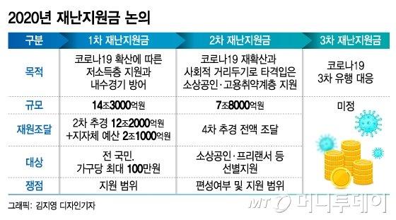 """예산 국회 막판…김종인 """"3차 재난지원금 담자"""", 정부는 '난색'"""
