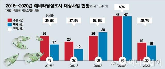 그래픽=김현정 디자이너
