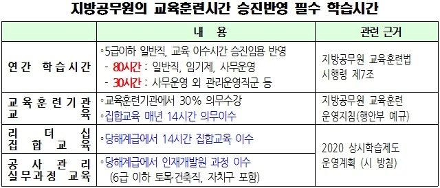 """""""승진 무산될 판"""" 지방공무원들, 코로나 장기화에 '교육이수 대란'"""