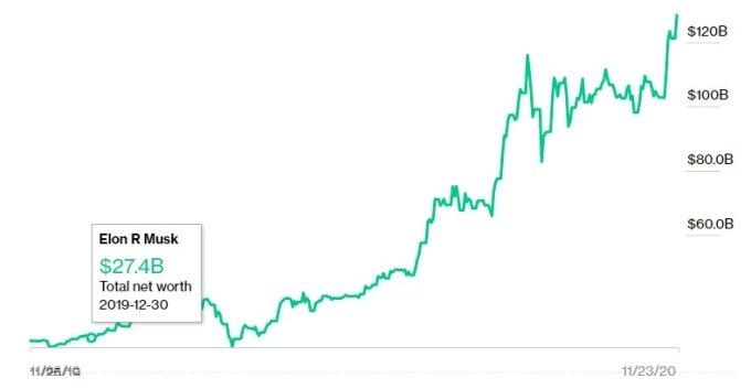 일론 머스크 테슬라 CEO의 최근 1년 자산 추이(단위: 달러) /사진=블룸버그