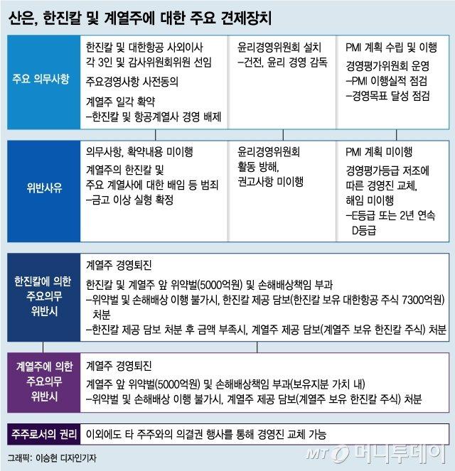 "KCGI 가처분신청 내일 첫 심문…""딜 깨질라"" 산은도 총력전"