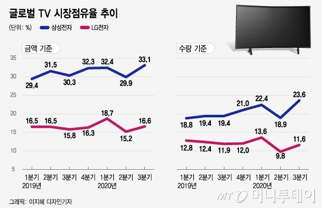 코로나 한파에도…글로벌 TV 3대 중 1대 '메이드 인 코리아'