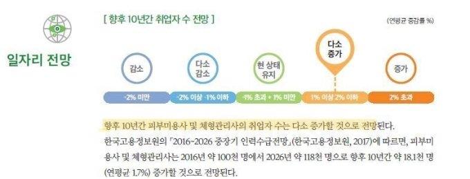 서울디지털대, 뷰티미용전공 신설...내달 신·편입생 모집